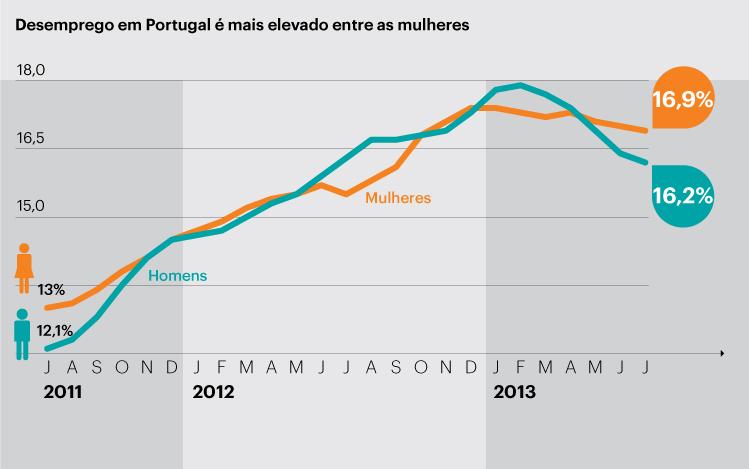 desemprego em Portugal e desigualdades entre homens e mulhares